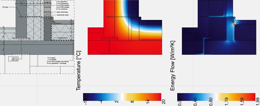 Analyse van een bouwknoop