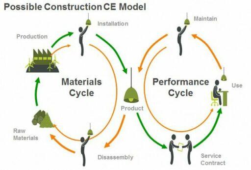 Circulaire business modellen voor de gebouwde omgeving