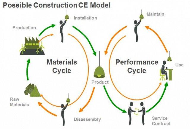 Circulaire business modellen