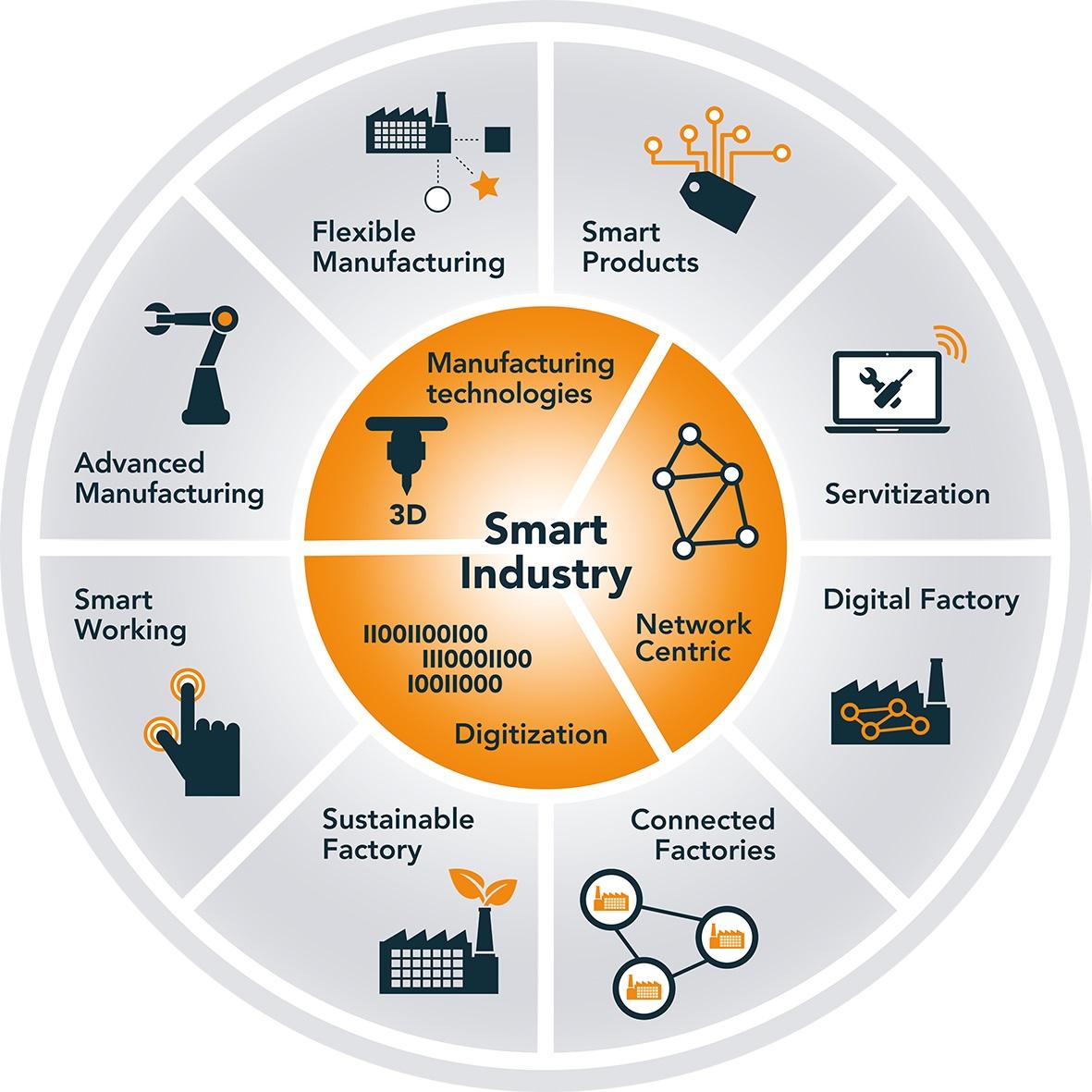Smart Industry voor efficiënt (ver-)bouwen